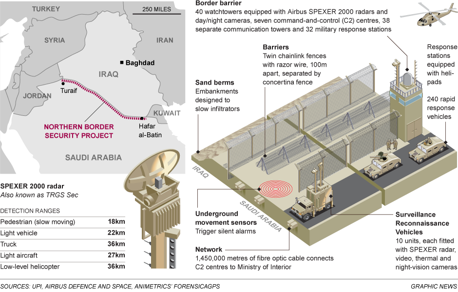Saudi's new border security fence with thermal imaging