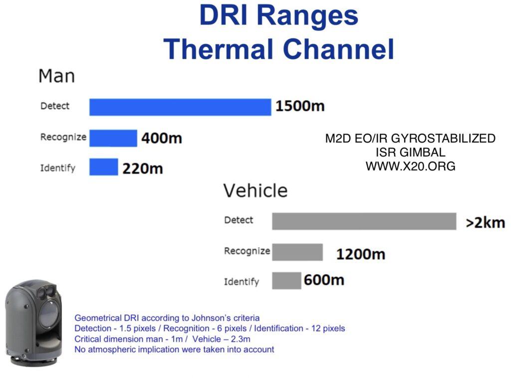 Drone thermal camera